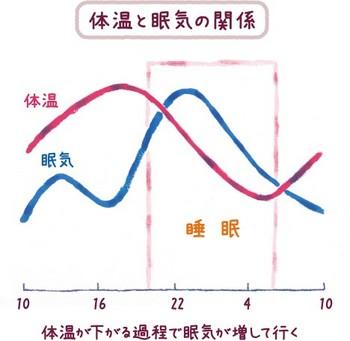 体温変化.jpg